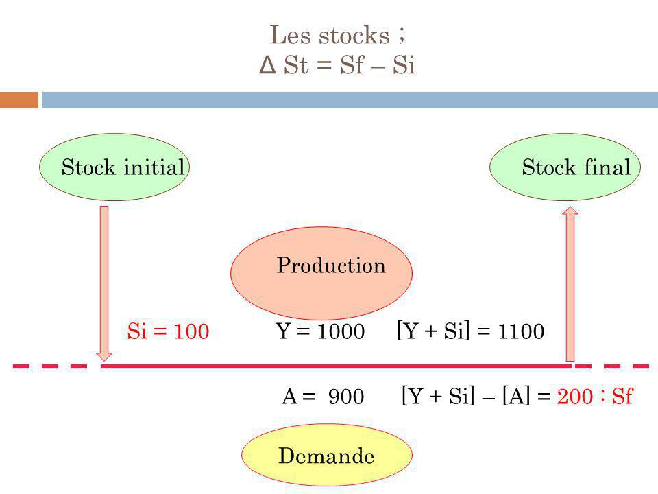 Les stocks ; Δ St = Sf – Si Stock initial Stock final Production Si = 100 Y = 1000 [Y + Si] = 1100 A = 900 [Y + Si] – [A] = 200 : Sf